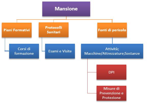 Mansionario in Modo.net Sanità